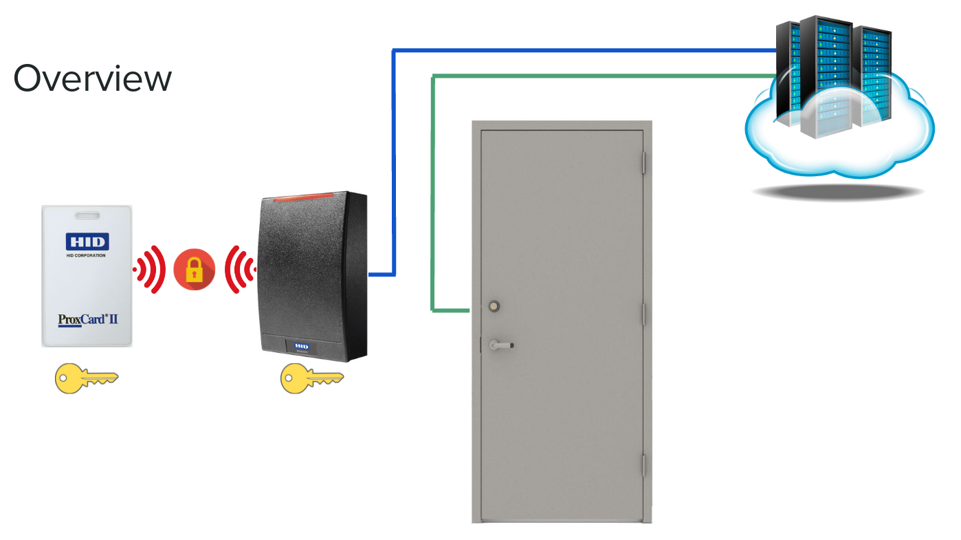 HID wiring diagram