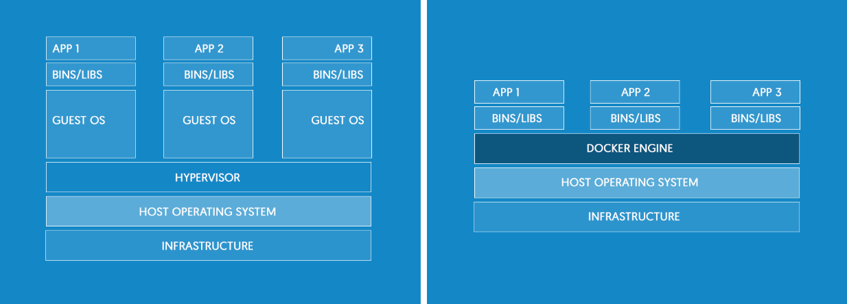 Docker vs VMs